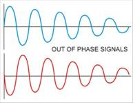 Out of Phase Signals